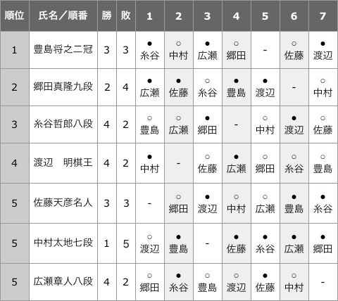 topic_ousho68_league7_result.jpg
