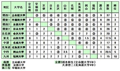 富士通杯争奪 第13回全国大学 将棋大会結果