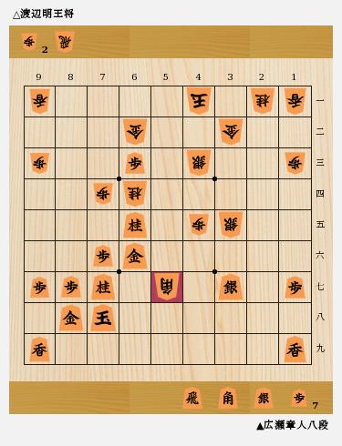 藤井七段が王位リーグ好スタート、折田アマがプロ試験合格、タイトル戦 ...