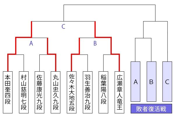 kiousen45_tournament1127_honda.jpg