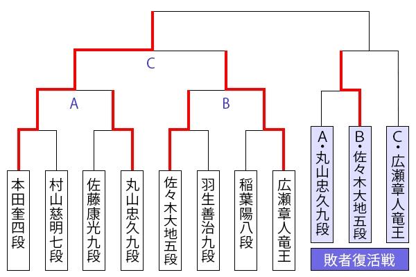 kiousen45_tournament1203_sasaki.jpg