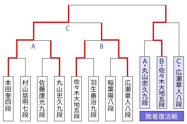 kiousen45_tournament1209_sasaki.jpg