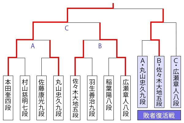kiousen45_tournament1227_honda.jpg