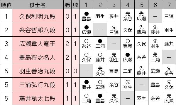 ousyousen69_league1009_miura.jpg