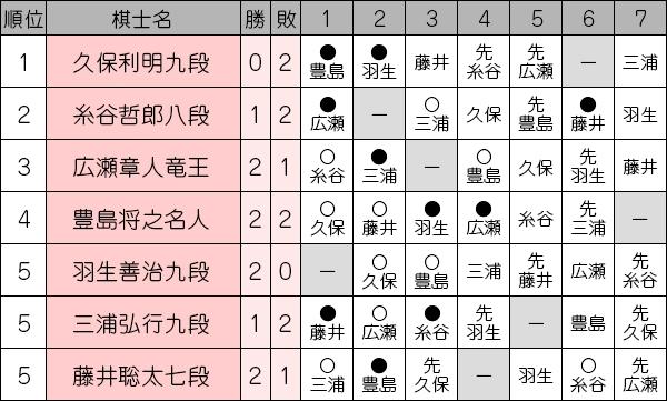 ousyousen69_league1021_itodani.jpg