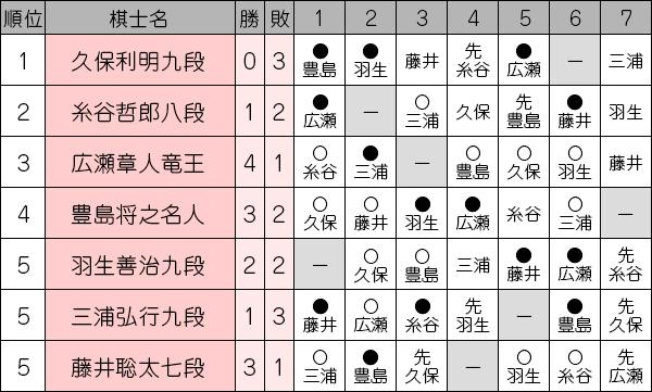 ousyousen69_league1104_hirose.jpg