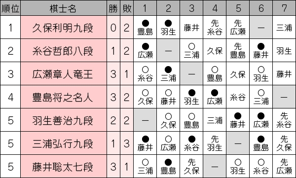 ousyousen69_league1104_toyoshima.jpg