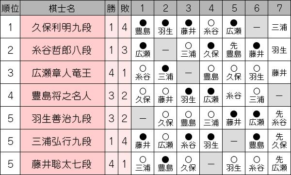 ousyousen69_league1114_fujii.jpg