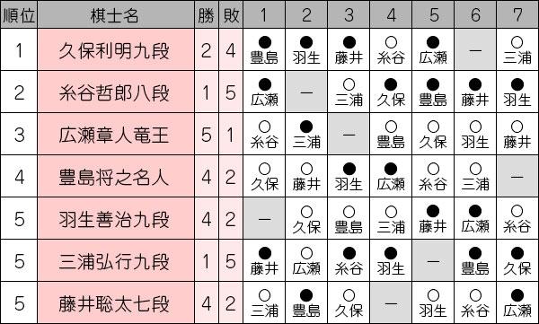 ousyousen69_league_191119_result.jpg
