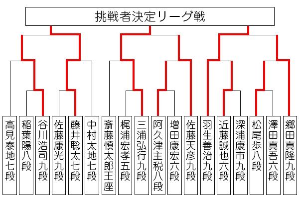 ousyousen69_tournament0914_miura.jpg