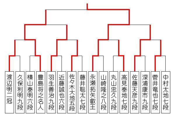 ouza_tournament_kessyou_nagase.jpg
