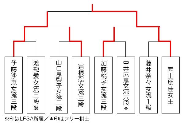 ricoh9_tournament_0909_nishiyama.jpg