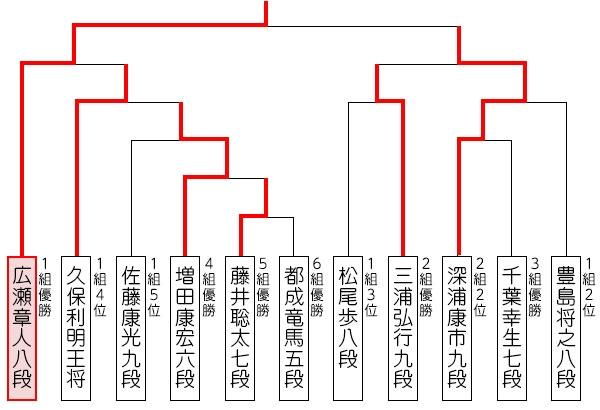 タイトル 将棋 【将棋のタイトル】序列や賞金・格で一番凄いのは?