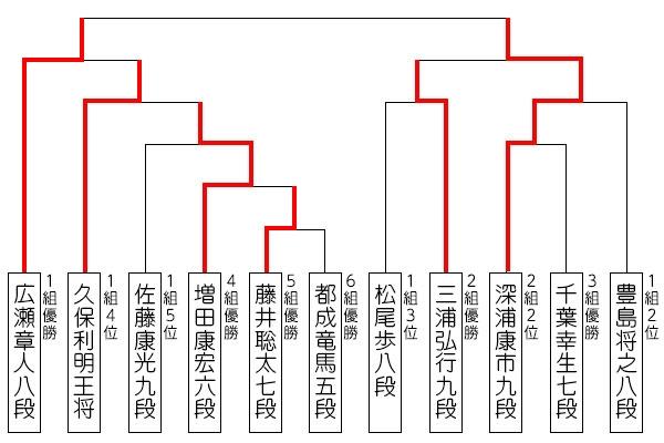第31期竜王戦決勝トーナメント対戦表