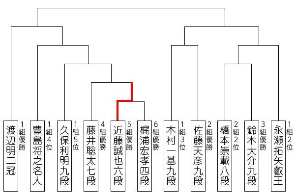 ryuou32_tournament_0624_result_ko.jpg