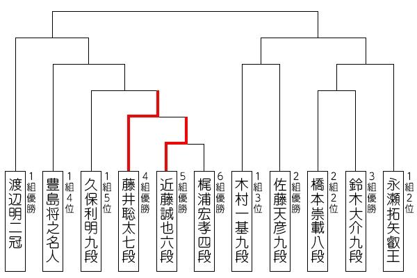ryuou32_tournament_190628_fujii.jpg