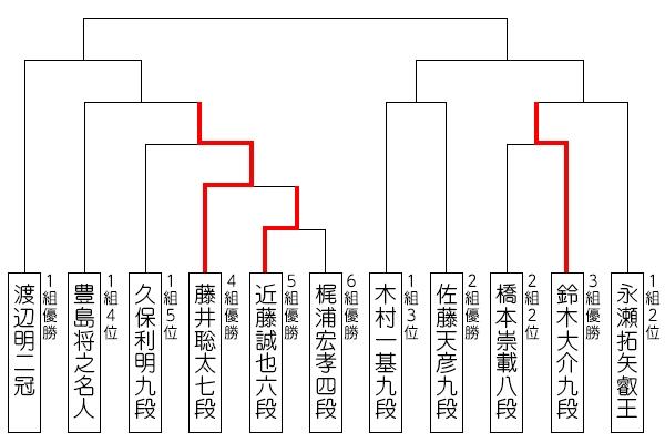 ryuou32_tournament_190705_fujii.jpg