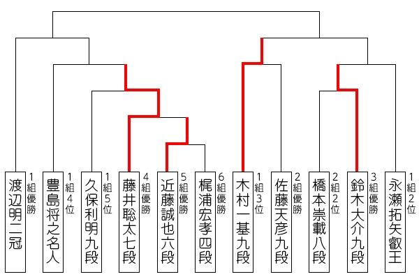 ryuou32_tournament_190708_kimura.jpg