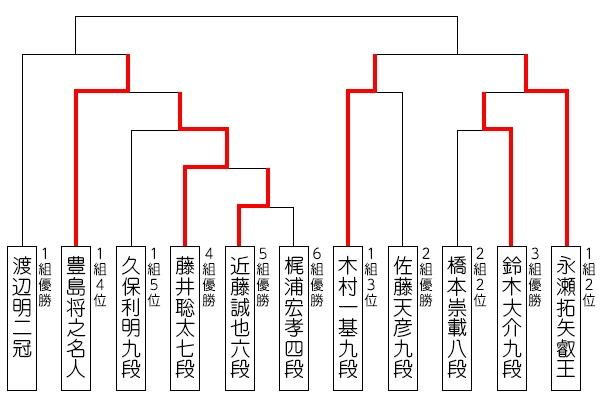 ryuou32_tournament_190724.jpg
