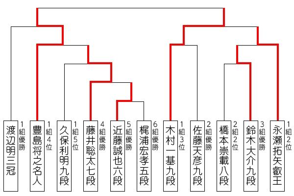 ryuou32_tournament_190805_kimura.jpg