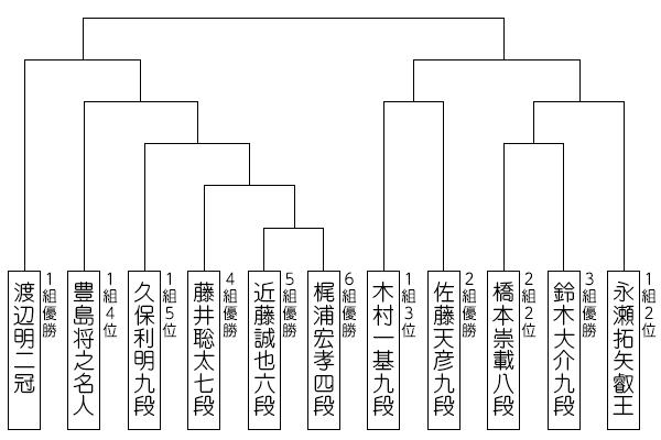 ryuou32_tournament_fujii.jpg