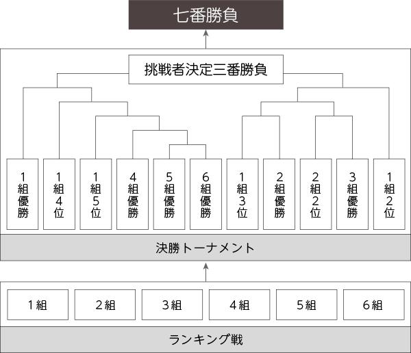 ryuuou-tournament.jpg