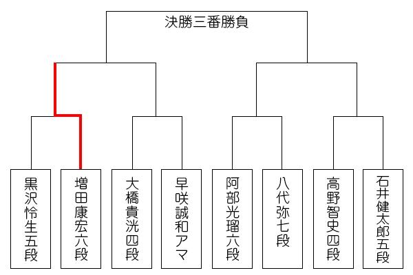 sinjinou50_tournament_0724_masuda.jpg