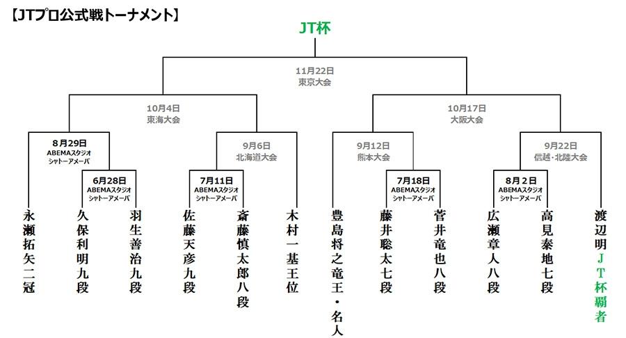 https://www.shogi.or.jp/news/2020-2JT.jpg